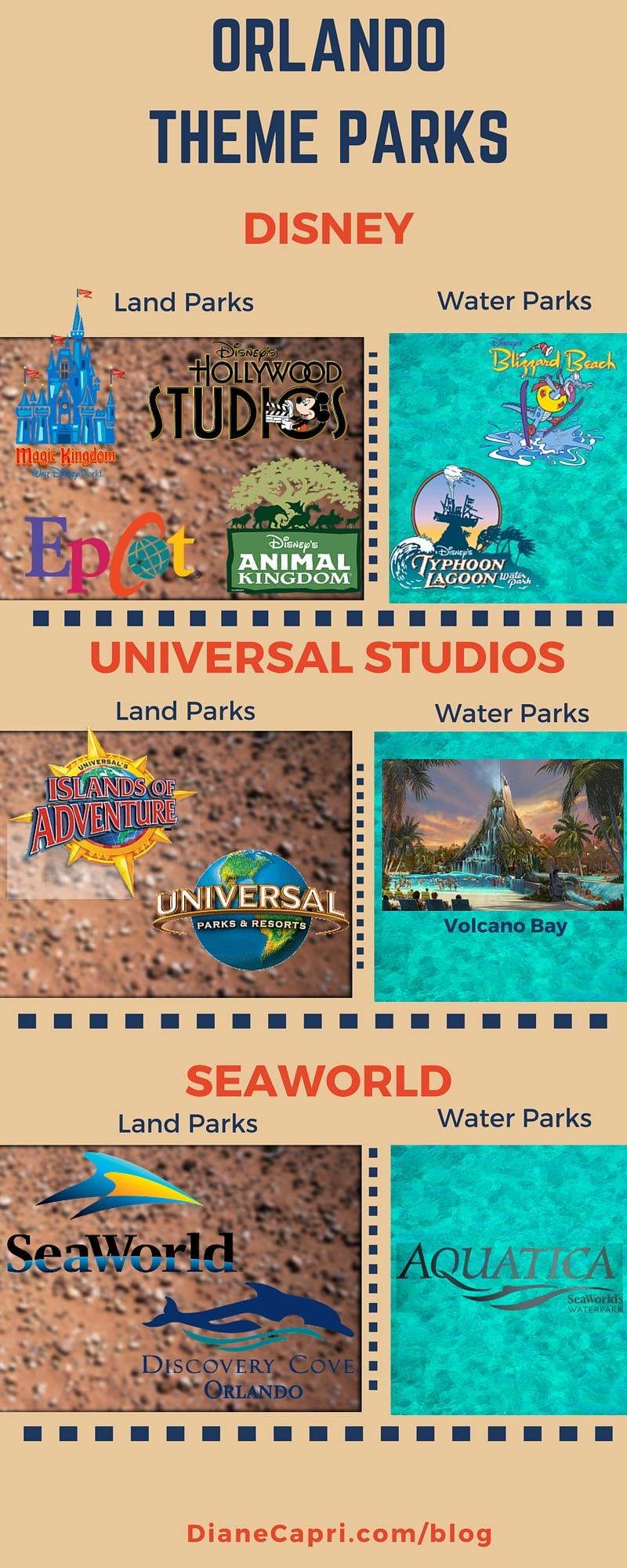 Orlando Florida Theme Parks