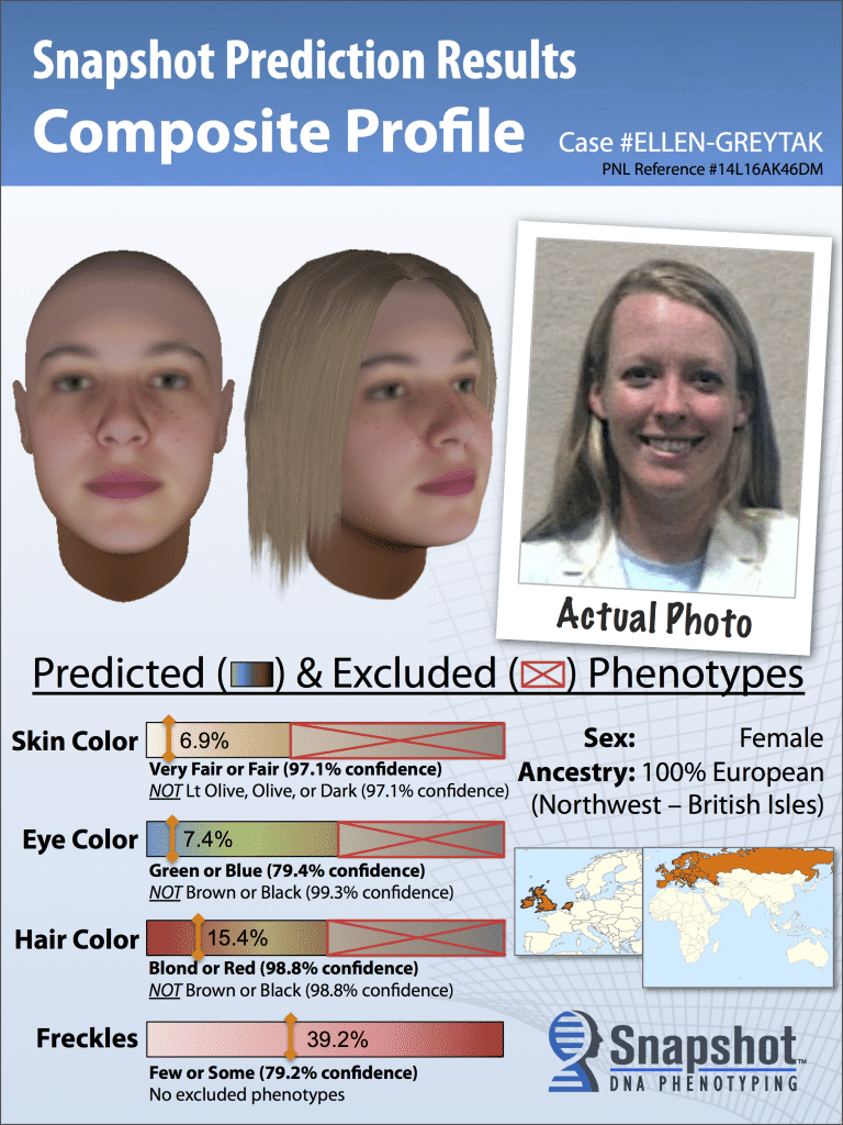 DNA Facial Prediction